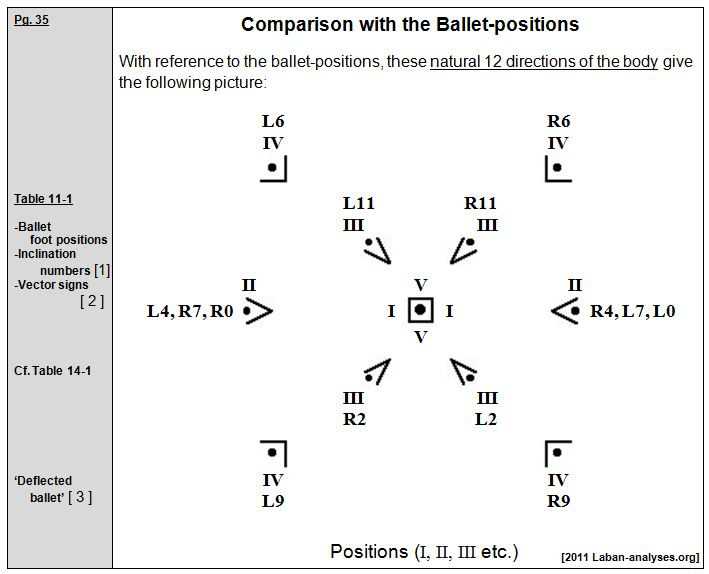 Laban 1926 Choreographie Comparison with Ballet Positions